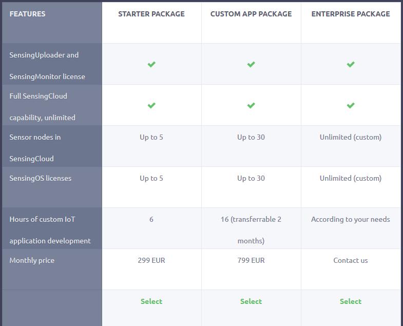Elmitel Sensing Custom Development Service Pricing